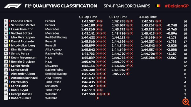F1: Εντυπωσιακή Pole position απο τον Leclerc