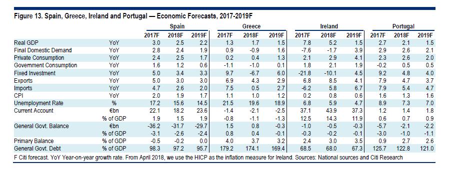 Citi: Δεν πιάνονται οι στόχοι του πλεονάσματος το 2019