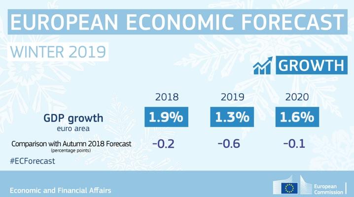 """Κομισιόν: Σοβαρή επιβράδυνση της Ευρωζώνης - """"τσεκούρι"""" στις προβλέψεις για Γερμανία, Ιταλία"""