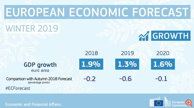 Κομισιόν: Σοβαρή επιβράδυνση της Ευρωζώνης -