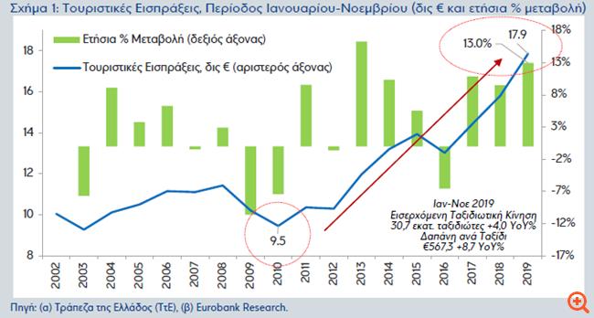 Eurobank: Επιτάχυνση των τουριστικών εσόδων στο 11μηνο