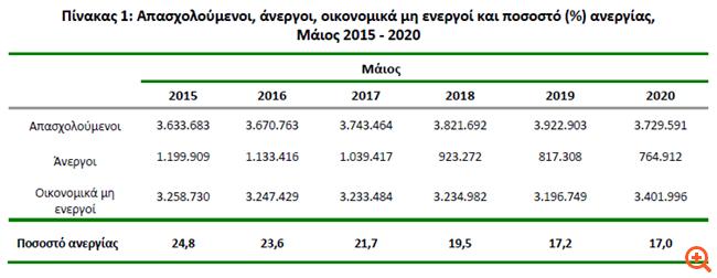 ΕΛΣΤΑΤ: Στο 17,0% το ποσοστό ανεργίας τον Μάιο