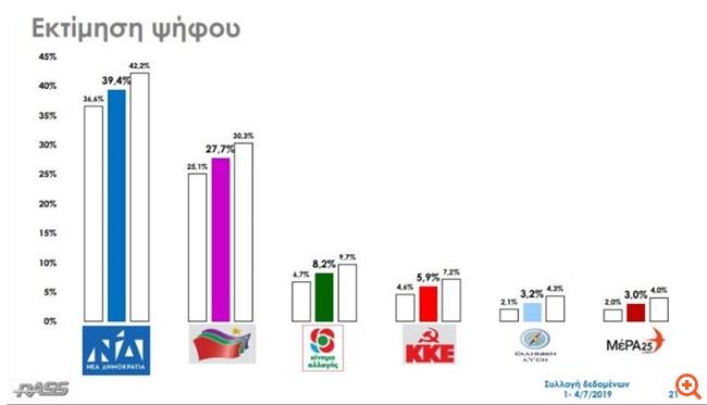 Rass: Στις 11,7 μονάδες η διαφορά ΝΔ- ΣΥΡΙΖΑ στην εκτίμηση ψήφου