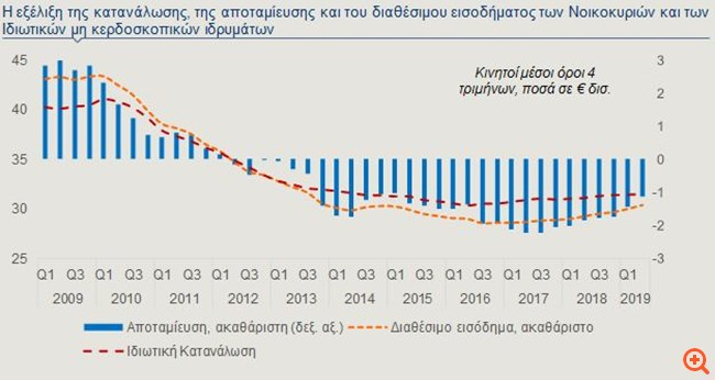 Alpha Bank: Αύξηση της ιδιωτικής κατανάλωσης τα επόμενα χρόνια