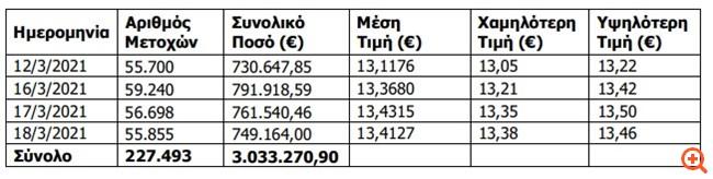 ΟΤΕ: Αγορά ιδίων μετοχών