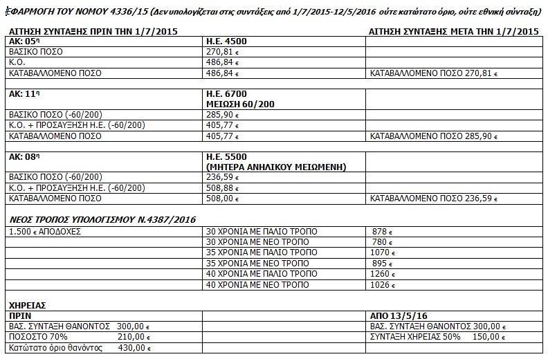 Συντάξεις 150 ευρώ θα δώσει ο νόμος Κατρούγκαλου