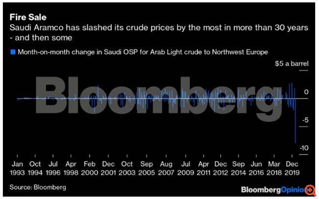 Πετρέλαιο: Η μάχη της Σαουδικής Αραβίας με τη Ρωσία δεν θα τελειώσει σύντομα