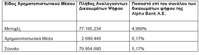 Alpha Bank: Στο 5,17% το ποσοστό της BlackRock