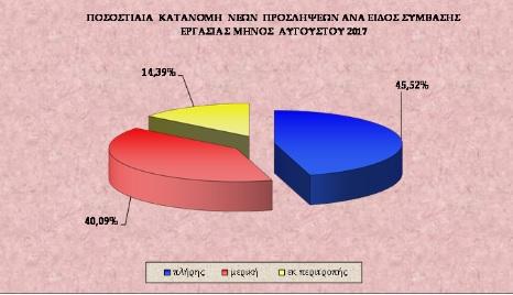 Μερικής απασχόλησης το 40% των προσλήψεων τον Άύγουστο
