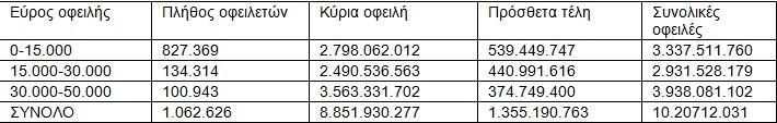 Ενα εκατομμύριο οφειλέτες των Ταμείων στην ουρά της ρύθμισης των 120 δόσεων