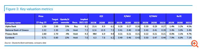 Τι περιμένει η Deutsche Bank από τα αποτελέσματα των ελληνικών τραπεζών