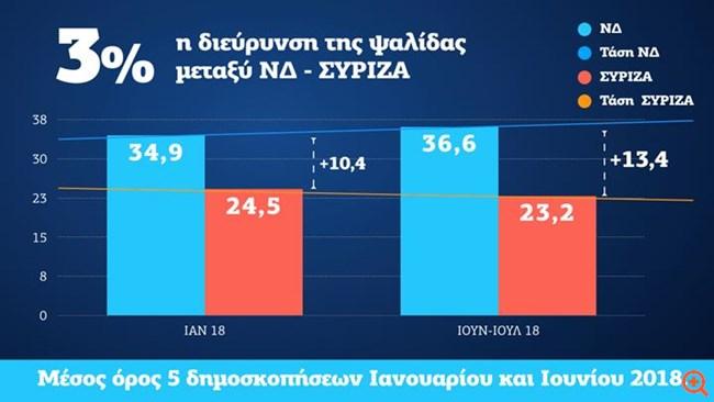 """ΝΔ: Στο 13,4% η διαφορά με τον ΣΥΡΙΖΑ σύμφωνα με τη """"Μητέρα των δημοσκοπήσεων"""""""