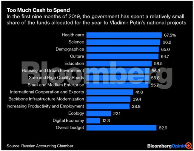 """Γιατί η Ρωσία δυσκολεύεται τόσο πολύ να χρηματοδοτήσει τα μεγάλα """"εθνικά project"""" του Πούτιν"""