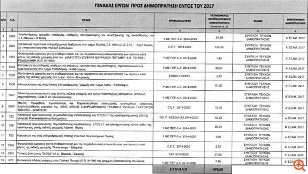 Σιδηροδρομικό έργο €330 εκατ. ανέλαβε η Άκτωρ στη Ρουμανία