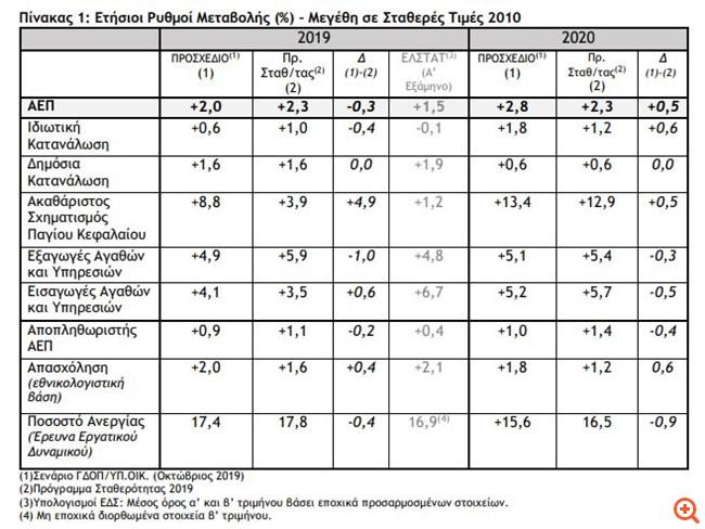 Στόχος για ανάπτυξη 2,8% στον Προϋπολογισμό του 2020