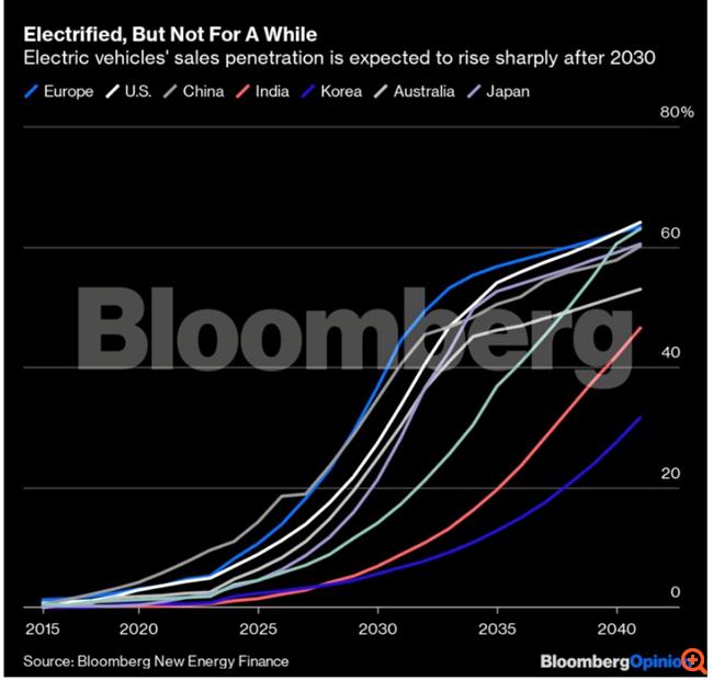 """Το τέλος της εποχής του πετρελαίου πλησιάζει - Και δεν θα είναι """"αναίμακτο"""""""