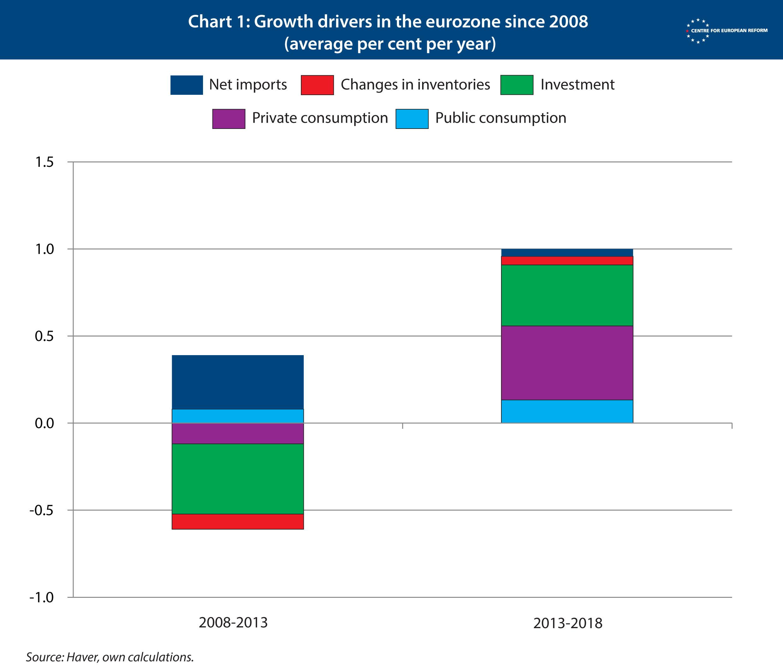 Πώς θα αντιμετωπιστεί η οικονομική επιβράδυνση στην Ευρώπη