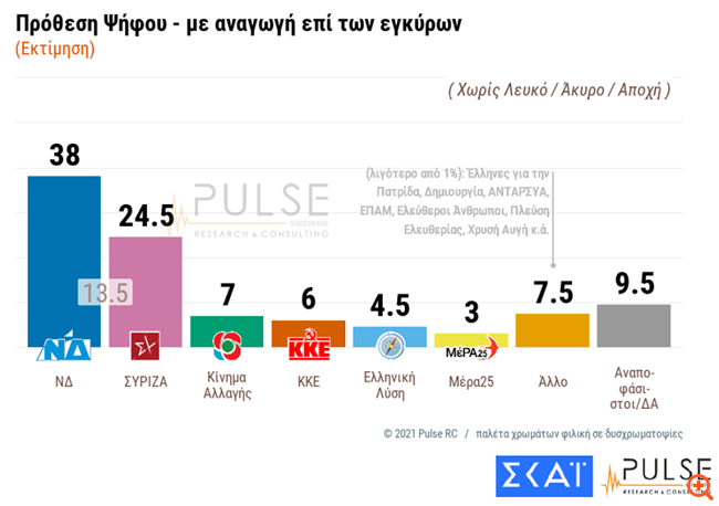"""Δημοσκόπηση ΣΚΑΪ: Στις 13,5 μονάδες η """"ψαλίδα"""" ΝΔ-ΣΥΡΙΖΑ"""