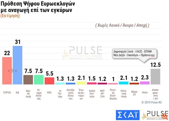 Δημοσκόπηση Pulse: Προβάδισμα 9% της ΝΔ στις ευρωεκλογές