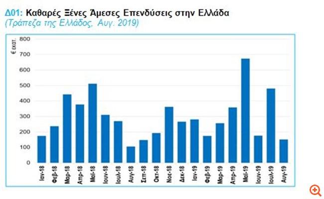 ΣΕΒ: Σε φάση δυναμικής επανεκκίνησης η οικονομία, αλλά παραμένουν μικτές οι τάσεις