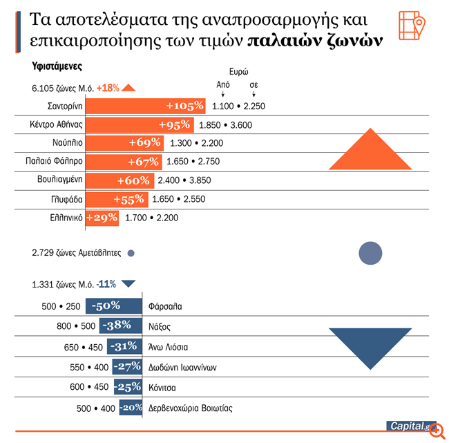 Νέες Αντικειμενικές: Αυξήσεις μεσοσταθμικά 19,5% στο 55% της επικράτειας