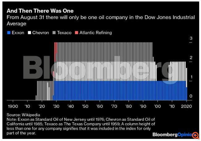 Η Exxon Mobil εκτός Dow Jones ή η αρχή του τέλους των μεγάλων πετρελαϊκών;