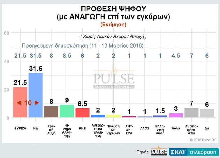 Δημοσκόπηση Pulse: Σταθερά διψήφιο προβάδισμα για ΝΔ