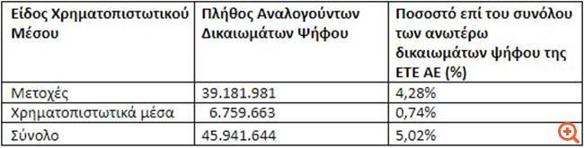 Εθνική Τράπεζα της Ελλάδος: Γνωστοποίηση σημαντικών αλλαγών στα δικαιώματα ψήφου