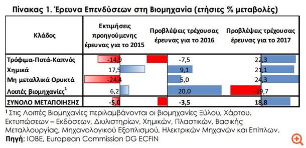 ΙΟΒΕ: Μειωμένες οι επενδύσεις στη βιομηχανία το 2016