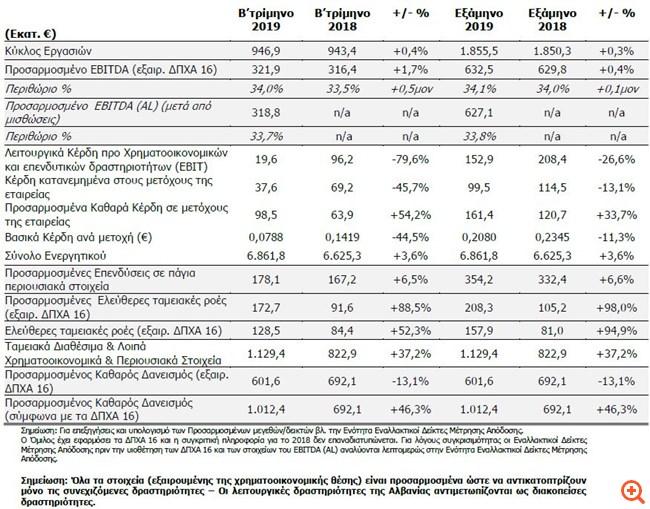 ΟΤΕ: Αύξηση 54,1% στα προσαρμοσμένα κέρδη το β΄ τρίμηνο