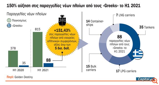 Πόσα πλοία παρήγγειλαν οι Έλληνες εφοπλιστές το α' εξάμηνο 2021