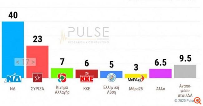 Δημοσκόπηση Pulse: Προβάδισμα 17 μονάδων για τη ΝΔ - Παράταση του lockdown επιθυμεί η πλειοψηφία