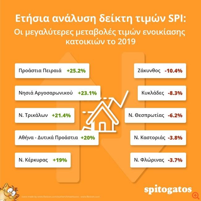 Αυξήθηκαν τιμές πώλησης και ενοίκια στην αγορά ακινήτων το 2019
