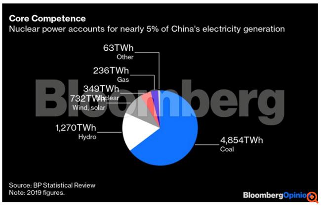 Γιατί είναι ανησυχητική η πυρηνική διαρροή στην Κίνα