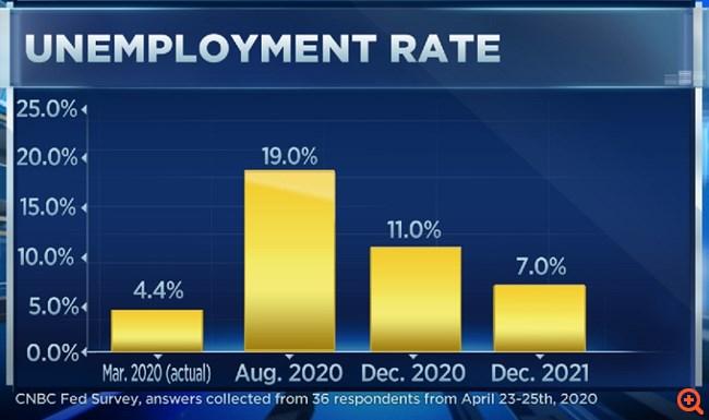 Graph CNBC 2