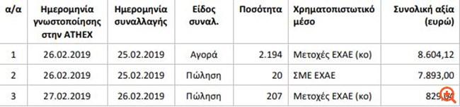 EXAE: Συναλλαγές της Eurobank Equities