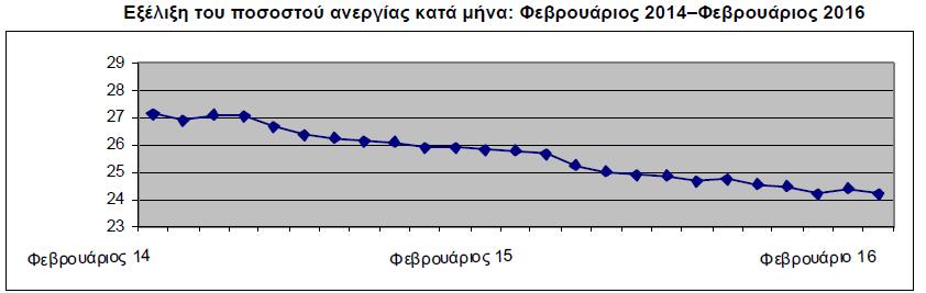 ΕΛΣΤΑΤ: Στο 24,2% η ανεργία τον Φεβρουάριο