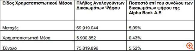 Alpha Bank: Στο 5,52% διαμορφώνεται το ποσοστό της BlackRock