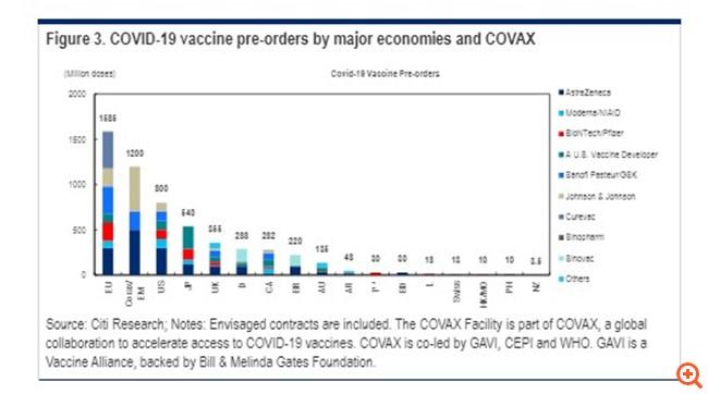 Citi: Πότε θα επιστρέψει η κανονικότητα, πότε θα αρχίσουν τα εμβόλια να ενισχύουν την οικονομική ανάπτυξη