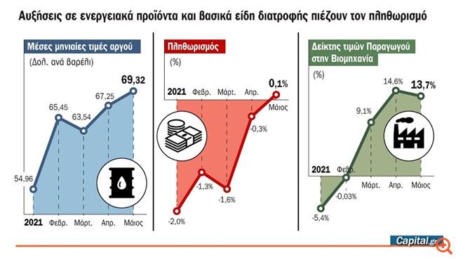 """Πληθωριστικό """"τσουνάμι"""" από τις συνεχείς αυξήσεις των ενεργειακών προϊόντων"""