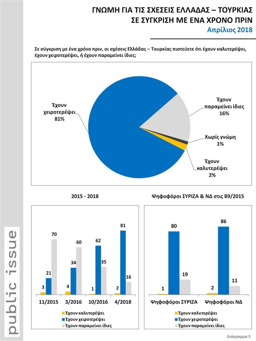 Public Issue: Η Αθήνα χειρίζεται λάθος τις σχέσεις με την Τουρκία, εκτιμά το 54%