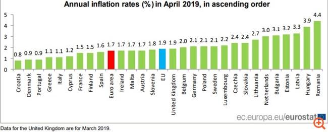 Άνοδος του πληθωρισμού στο 1,7% τον Απρίλιο