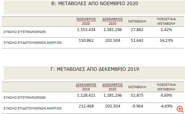 ΟΑΕΔ: Άλμα 34,2% στο σύνολο των επιδοτούμενων ανέργων τον Δεκέμβριο
