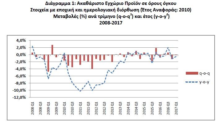 Ύφεση 0,5% στο α΄ τρίμηνο επιβεβαιώνει τους τριγμούς στην οικονομία