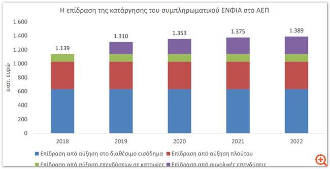 Ακίνητα: Δύο μέτρα φέρνουν 36.600 θέσεις εργασίας και €1,6 δισ. ΑΕΠ