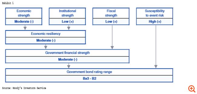 Moody's: Διατηρεί στο B3 την Ελλάδα –