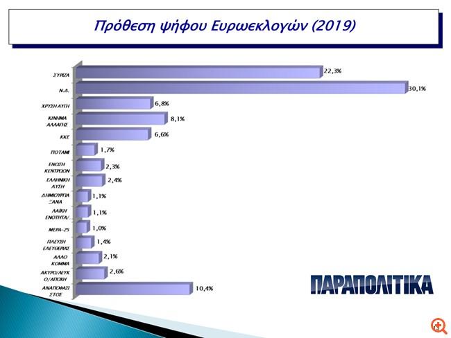 Innovation Metrisis Poll: Μπροστά με 7,8 μονάδες η ΝΔ