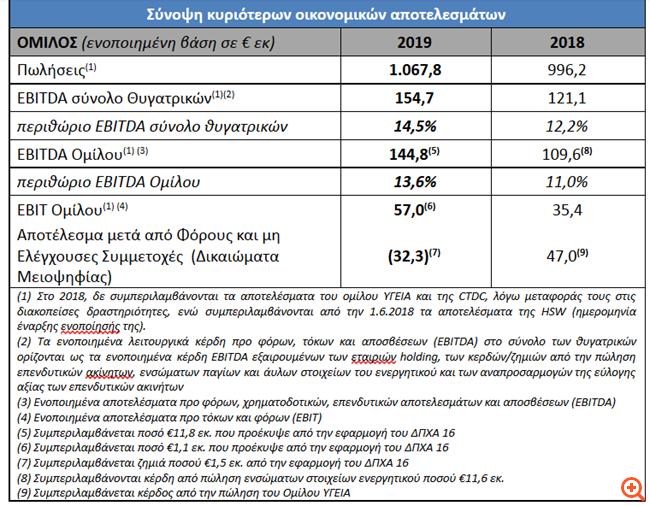MIG: Στα €144,8 εκατ. τα EBITDA το 2019, αυξημένα κατά 32,1%