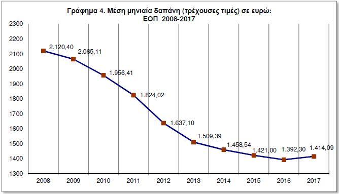 ΕΛΣΤΑΤ: Κατρακύλησαν οι δαπάνες των νοικοκυριών την περίοδο της κρίσης