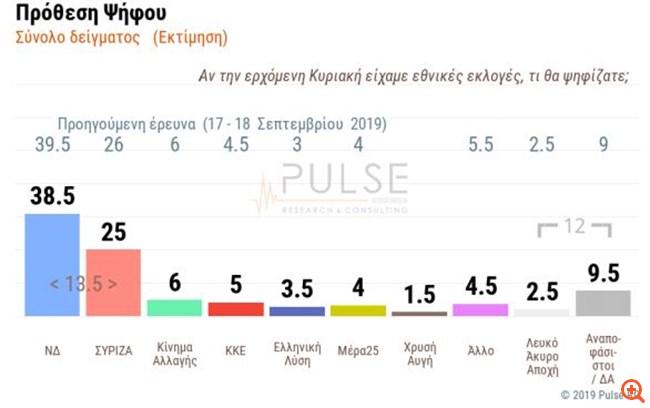 Δημοσκόπηση Pulse: Προβάδισμα ΝΔ με 13,5 μονάδες έναντι του ΣΥΡΙΖΑ
